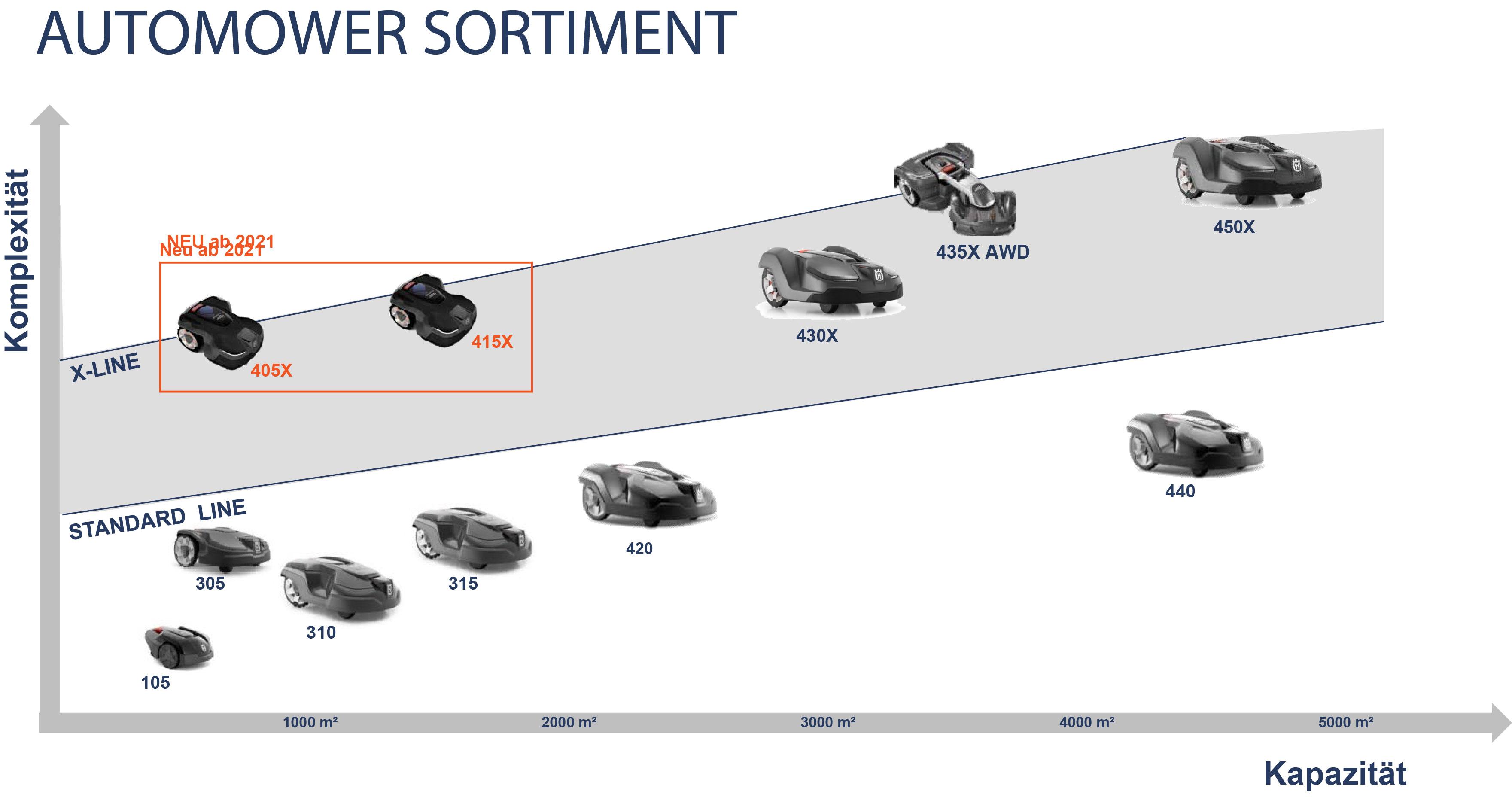 husqvarna-automower-sortiment-2021
